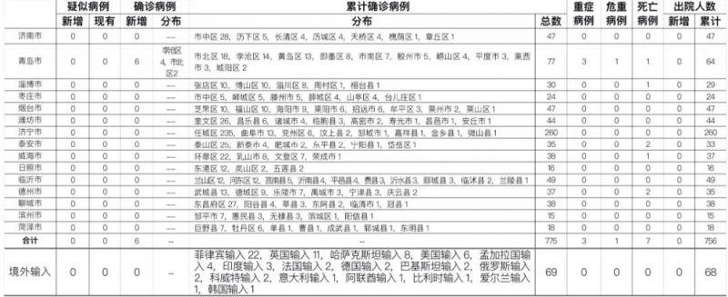 山东新增本土病例6例 10月14日青岛疫情最新通报