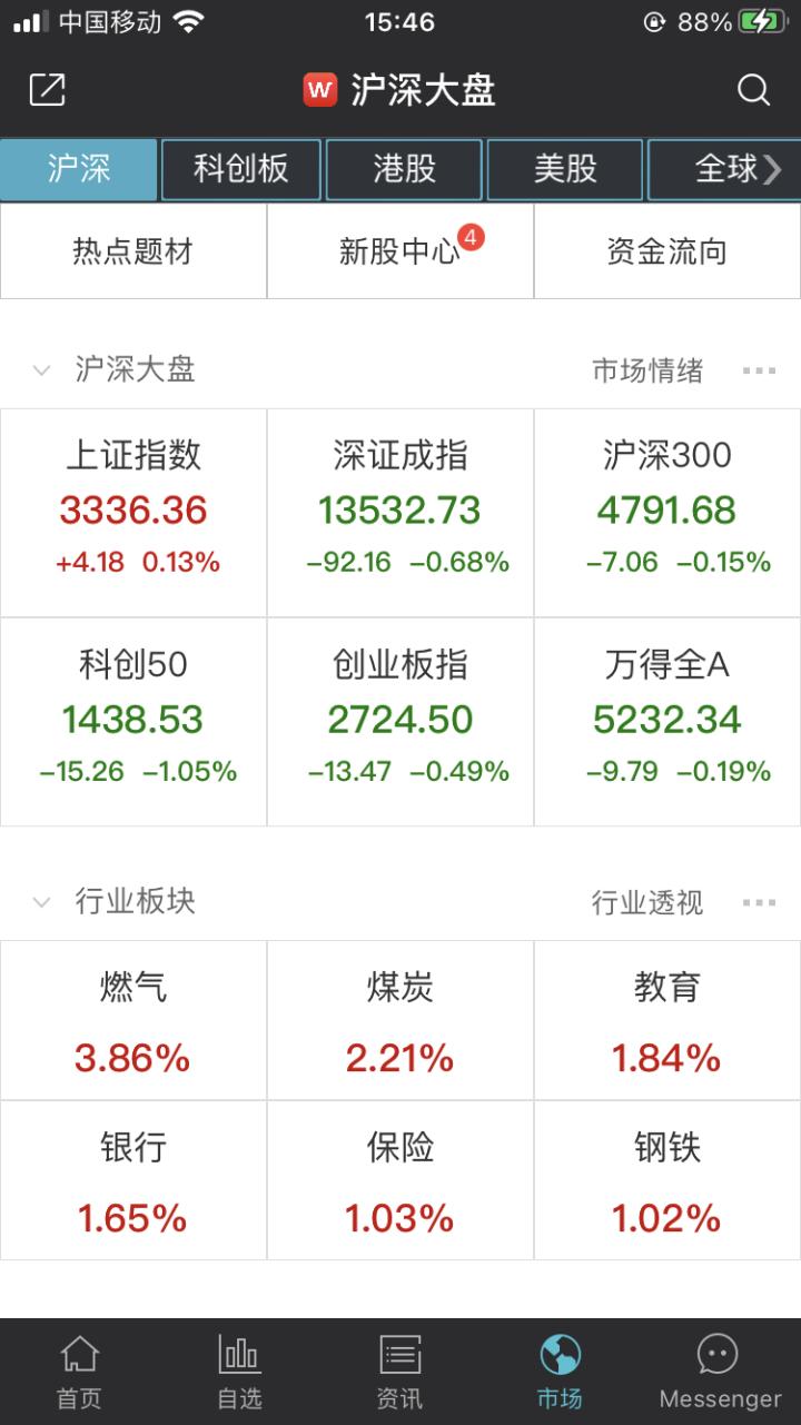 创业板注册制新股集体大涨!A股下周的走势非常关键