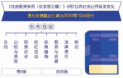 中国,住房,租赁,人数,2亿,如何,租客,一个,安稳,