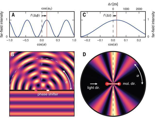 科学家测量出有史以来最短时间间隔:仅为247仄秒-第1张图片-IT新视野