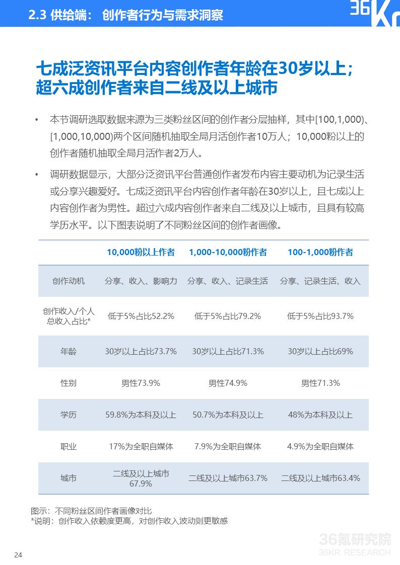 36氪研究院 | 2020年中国泛资讯行业研究报告