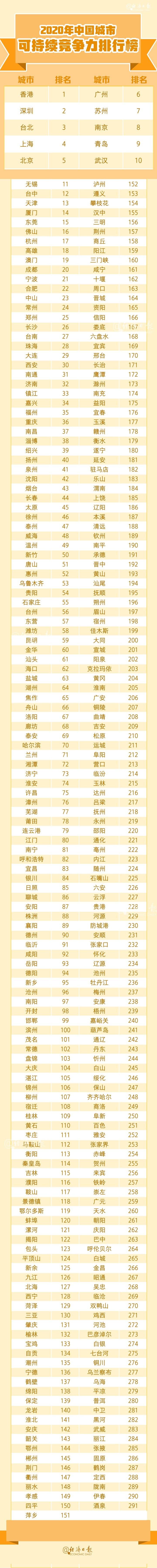 2020年中国城市综合经济竞争力排行榜出炉 湖南6城跻身百强
