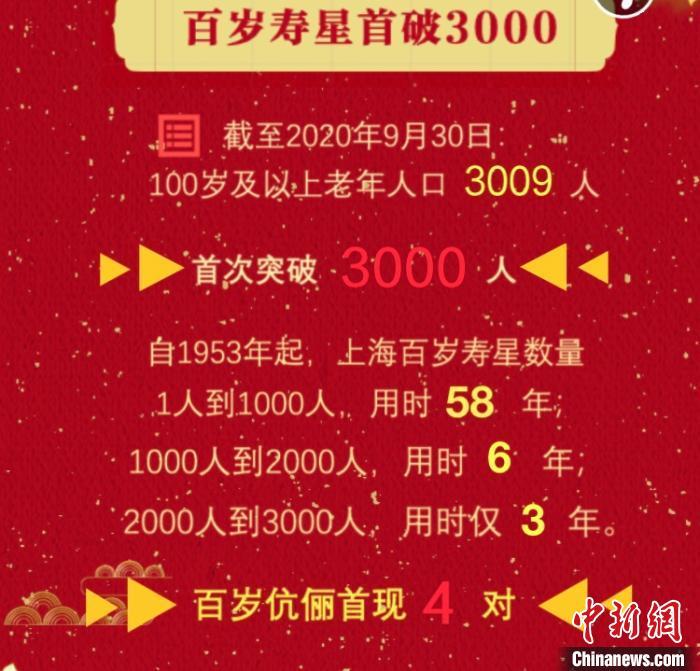 """上海百岁寿星首次突破3000人 长寿秘诀有生活规律、看""""未病""""等"""
