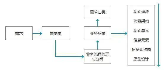 B端产品需求的3个层次,你都了解吗?