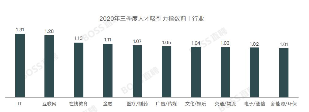 三季度人才需求增三成,北京回归人才吸引力榜首