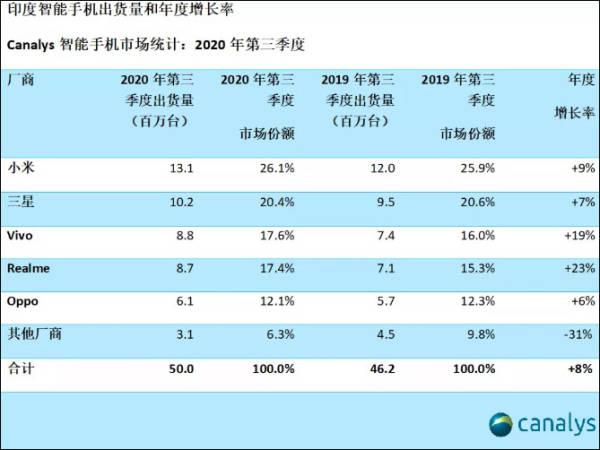 华为手机出货被三星反超,小米首次击败苹果进入全球前三