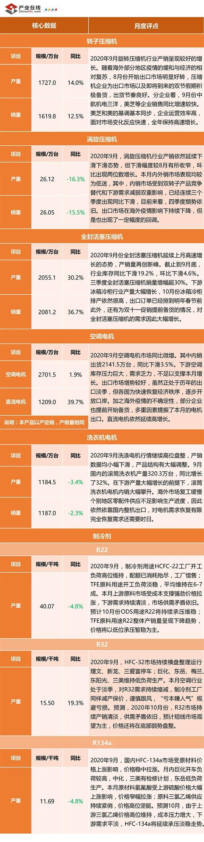 产业在线:2020年9月全产业链数据发布
