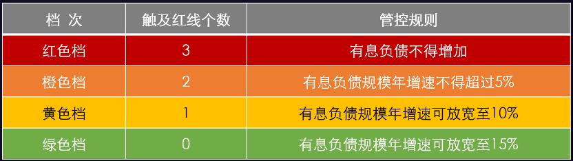 旭辉林中:三条红线给房企带来10大影响,要从5个方面去应对