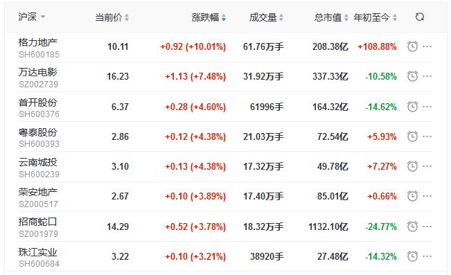地产股收盘丨三大股指均涨超1% 格力地产涨停