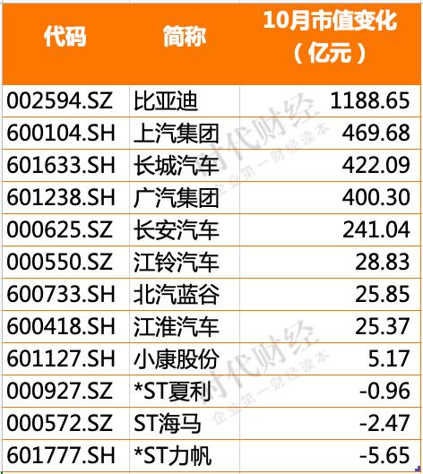 10月汽车股:比亚迪市值两月涨出个长城汽车,广汽股价涨幅夺冠
