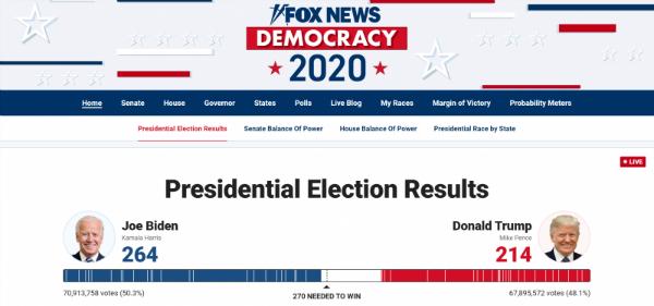 2020美国总统大选票数统计结果最新 特朗普和拜登选举票数