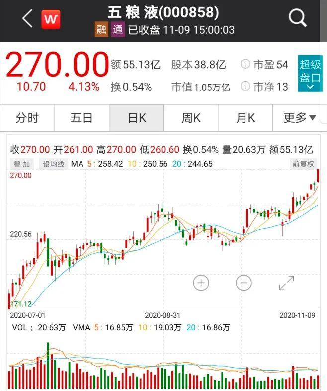今天!50只股票集体刷新历史新高
