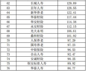 中国保险公司市场价值排行榜最新榜单出炉 第4张