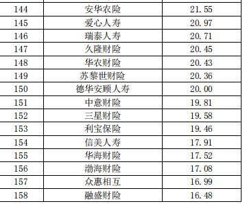 中国保险公司市场价值排行榜最新榜单出炉 第8张