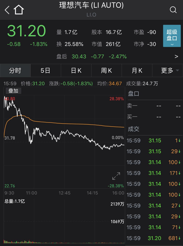 """突发利空!涨逾1000%蔚来被香橼做空,称其股价应""""腰斩"""""""