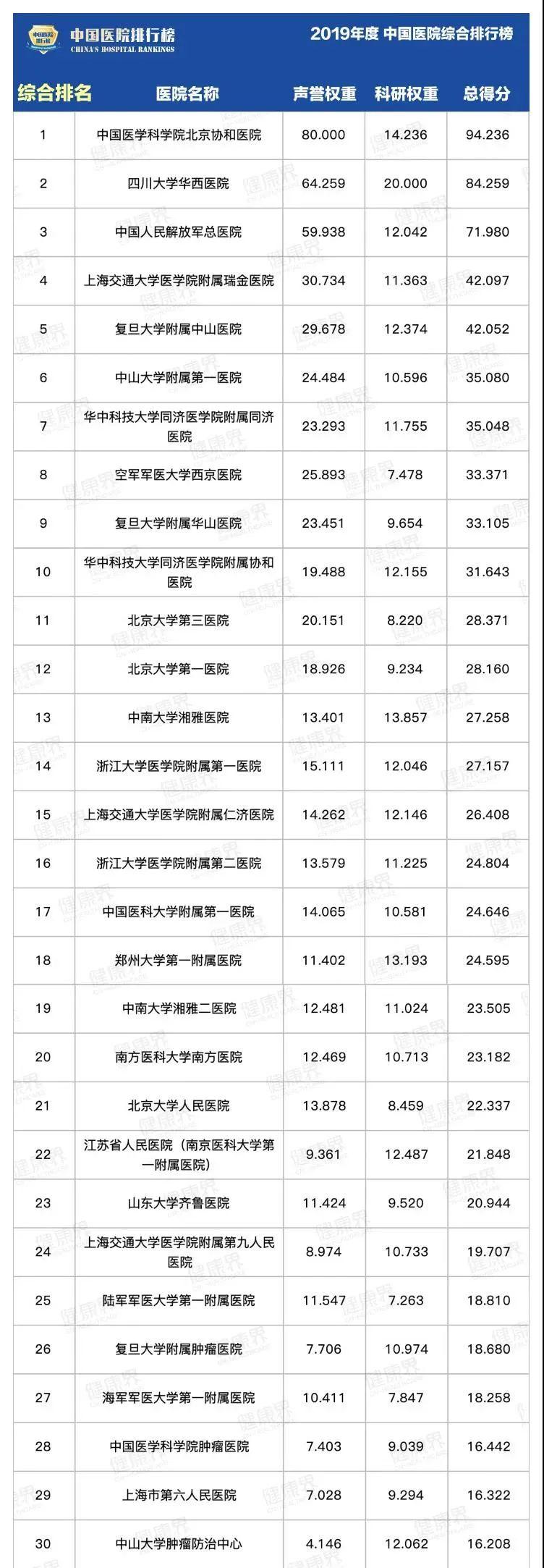 全国百强医院最新名单来了!北上广3座城市占了近一半,深圳为0,你距离哪家最近?