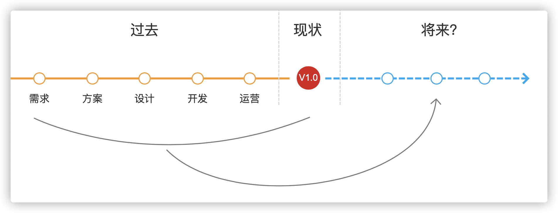 开源电商产品设计:商城如何从0到1的规划设计