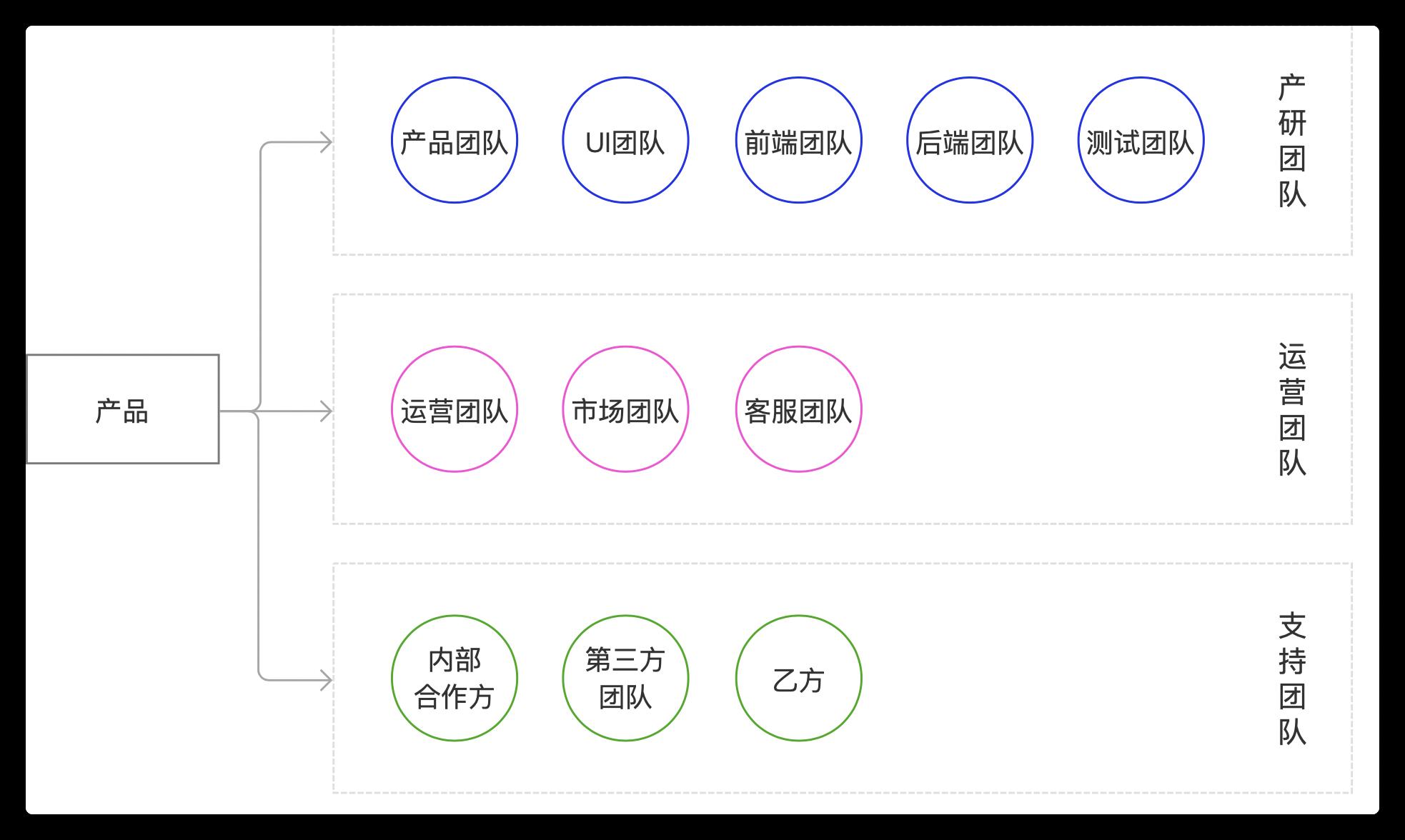 如何做好商城产品从1到2的规划设计?