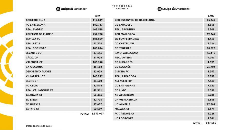 20-21西甲西乙工资帽:皇马4.7亿最高,巴萨被下调近3亿