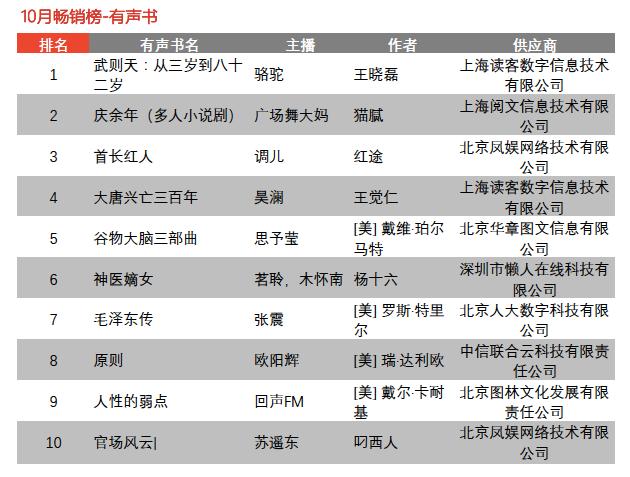 谁是10月最卖座的书|京东自营图书、电子书、有声书排行榜-出版人杂志官网