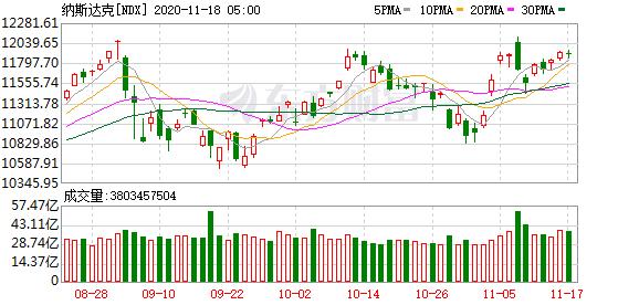 隔夜外盘:欧美股市涨跌互现 中概电商股、新能源汽车股普涨
