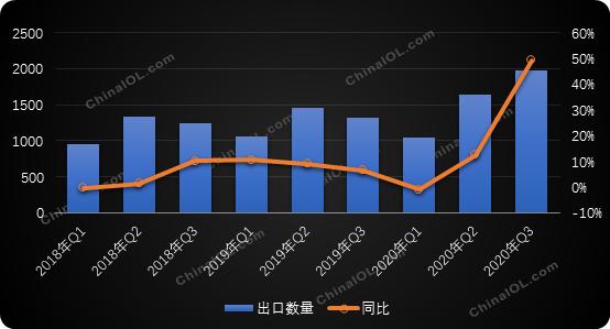 全球订单爆涨:冰箱冷柜出口已排到明年1季度