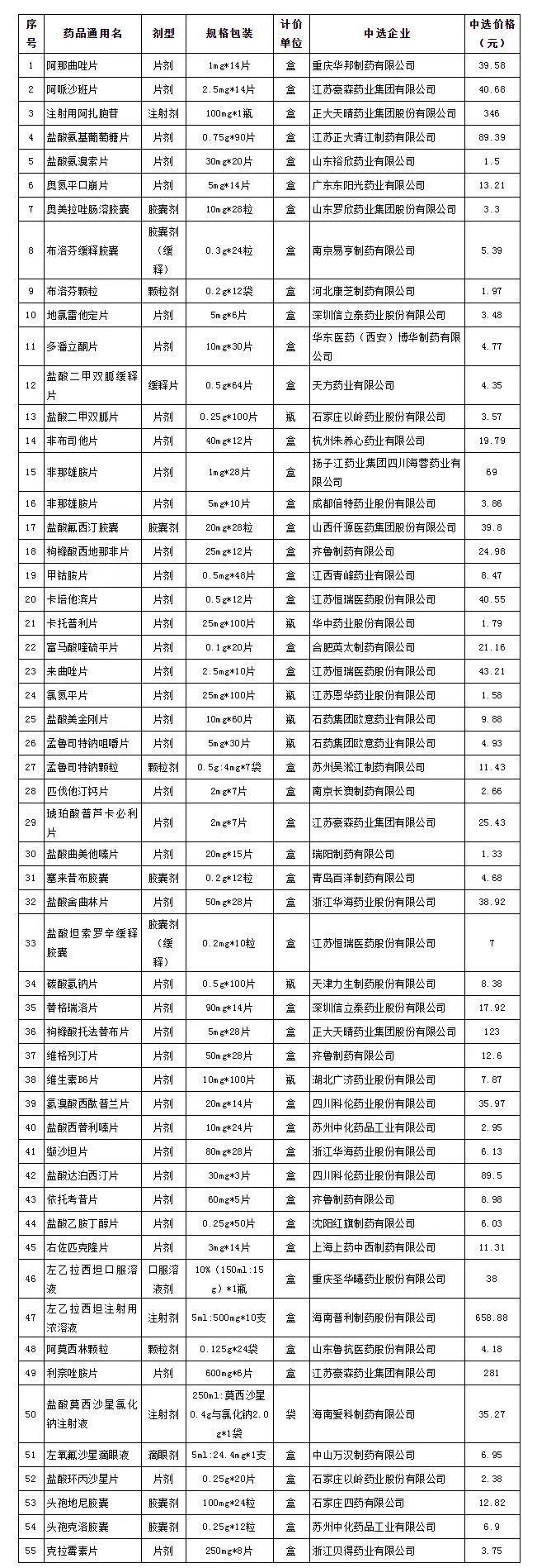 """第三批国家""""团购药品""""落地安庆!涉及55个品种 最高降幅达95%"""