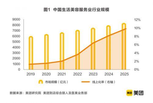 2020生活美容服务业市场规模超6000亿,美业商户成长计划助推数字化升级