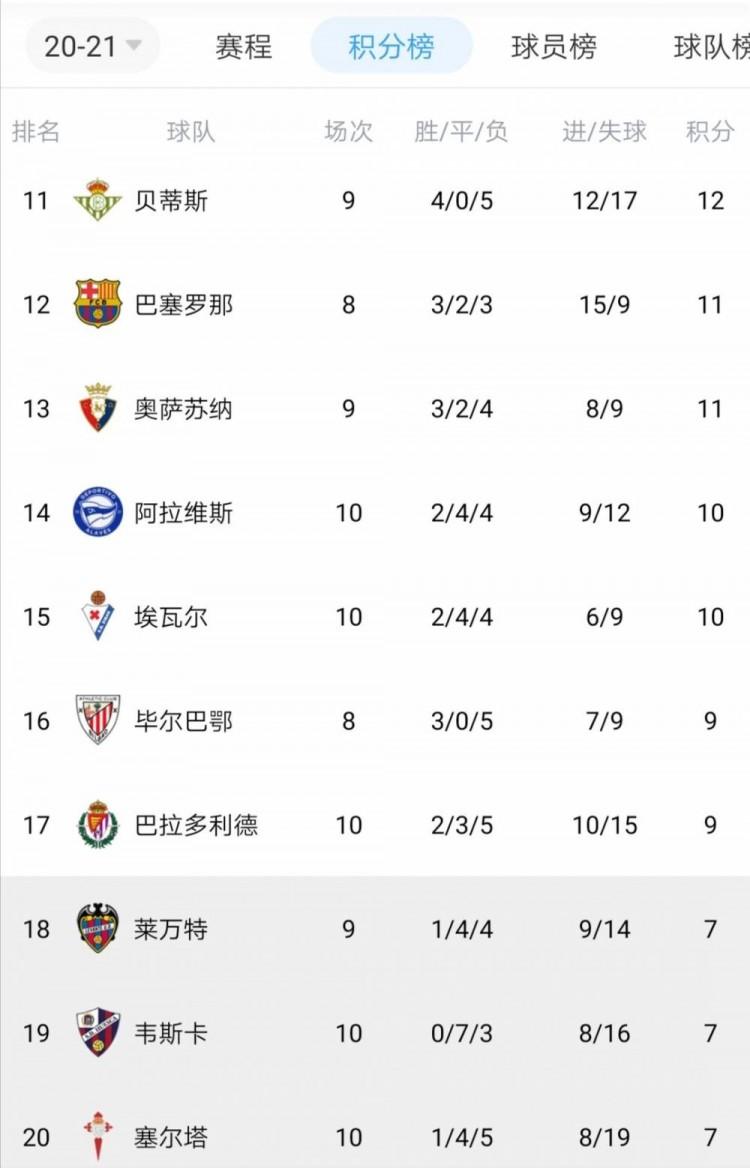 西甲积分榜:皇社暂排第一 巴萨少赛2轮落后12分暂排第12