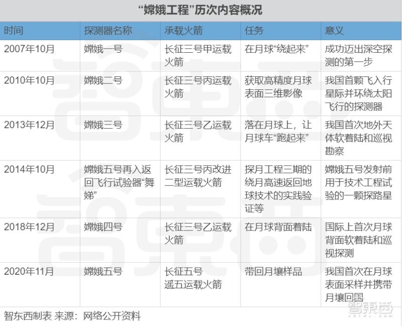 """中国航天历史性一天!嫦娥五号发射成功,44年后人类再去月球""""挖土"""""""