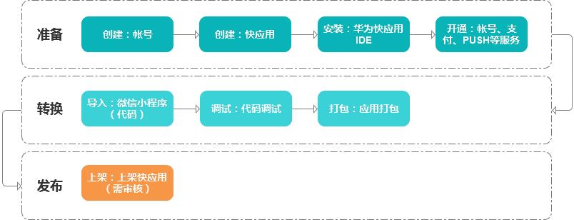 小程序如何一键转快应用?