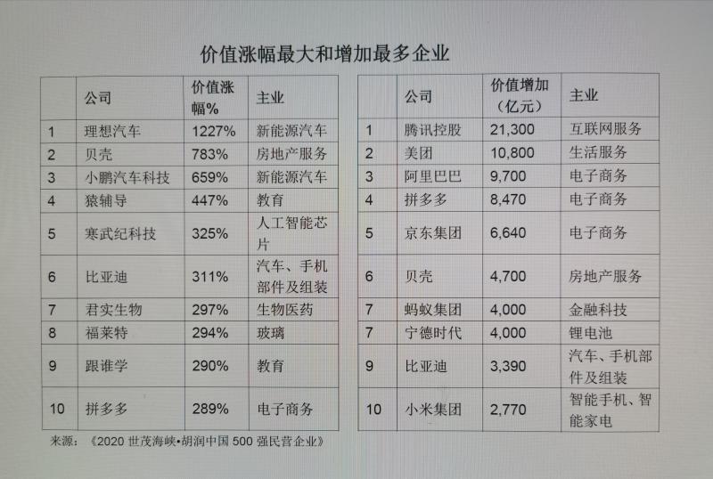 胡润版中国民企500强发布,腾讯首次居榜首,前十有啥大变化?