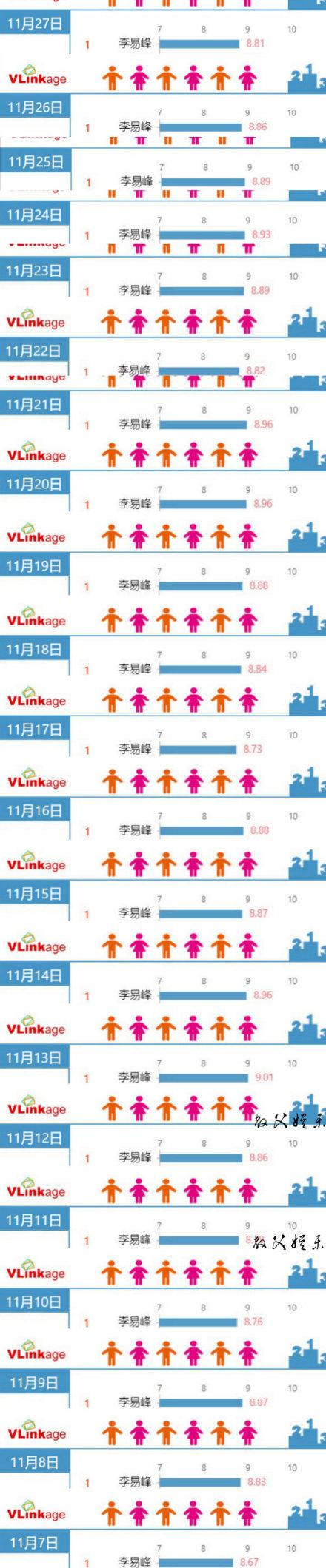 201128 李易峰连续21天登艺人新媒体电视剧演员榜单第一《隐秘而伟大》播放量破24亿