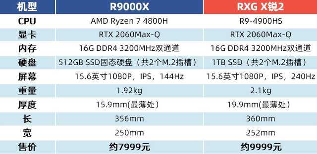 拯救者R9000X评测:高性能轻薄本的新一座里程碑