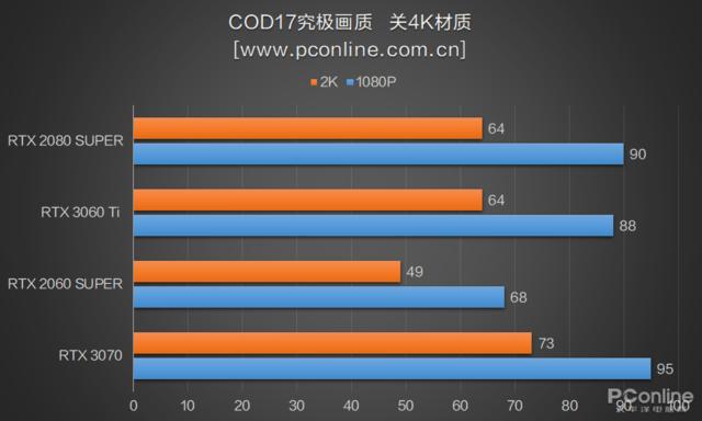 RTX3060Ti首测:买了3070的吐血了,新显卡性能强还便宜