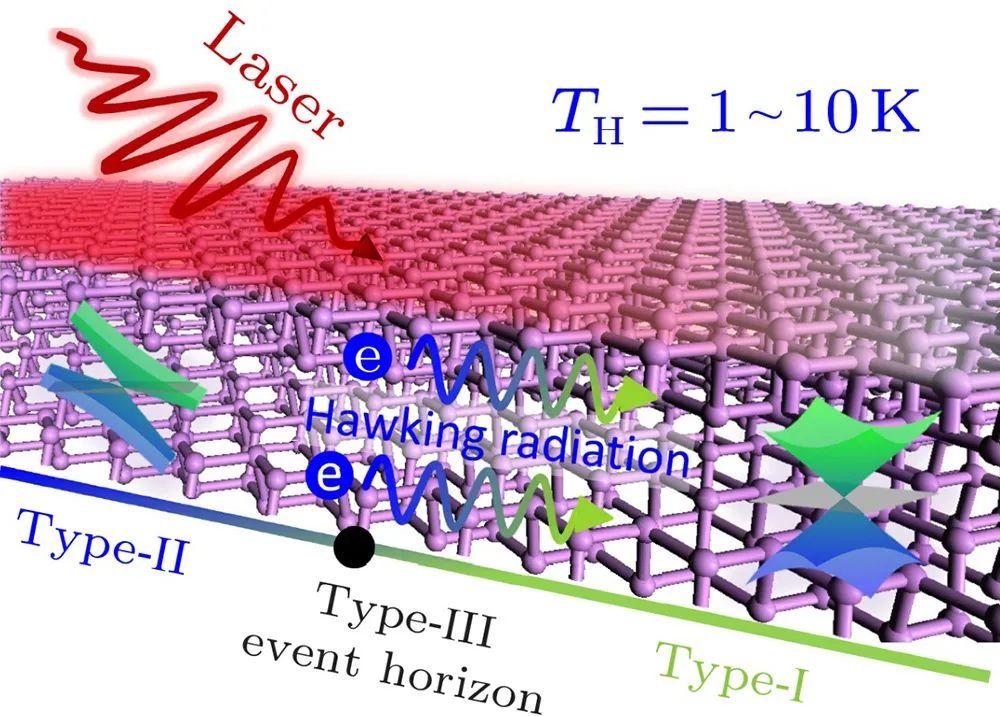 进展 | 黑磷中的黑洞:费米子的高温霍金辐射