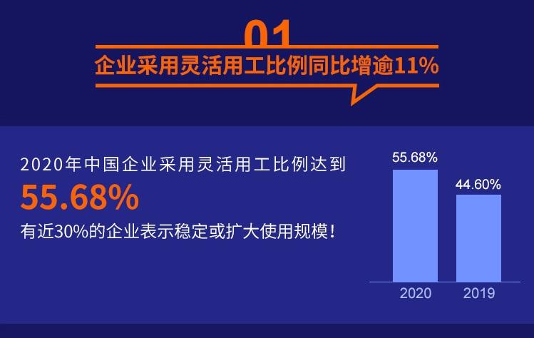 报告显示,2020年企业采用灵活用工比例达55.68%