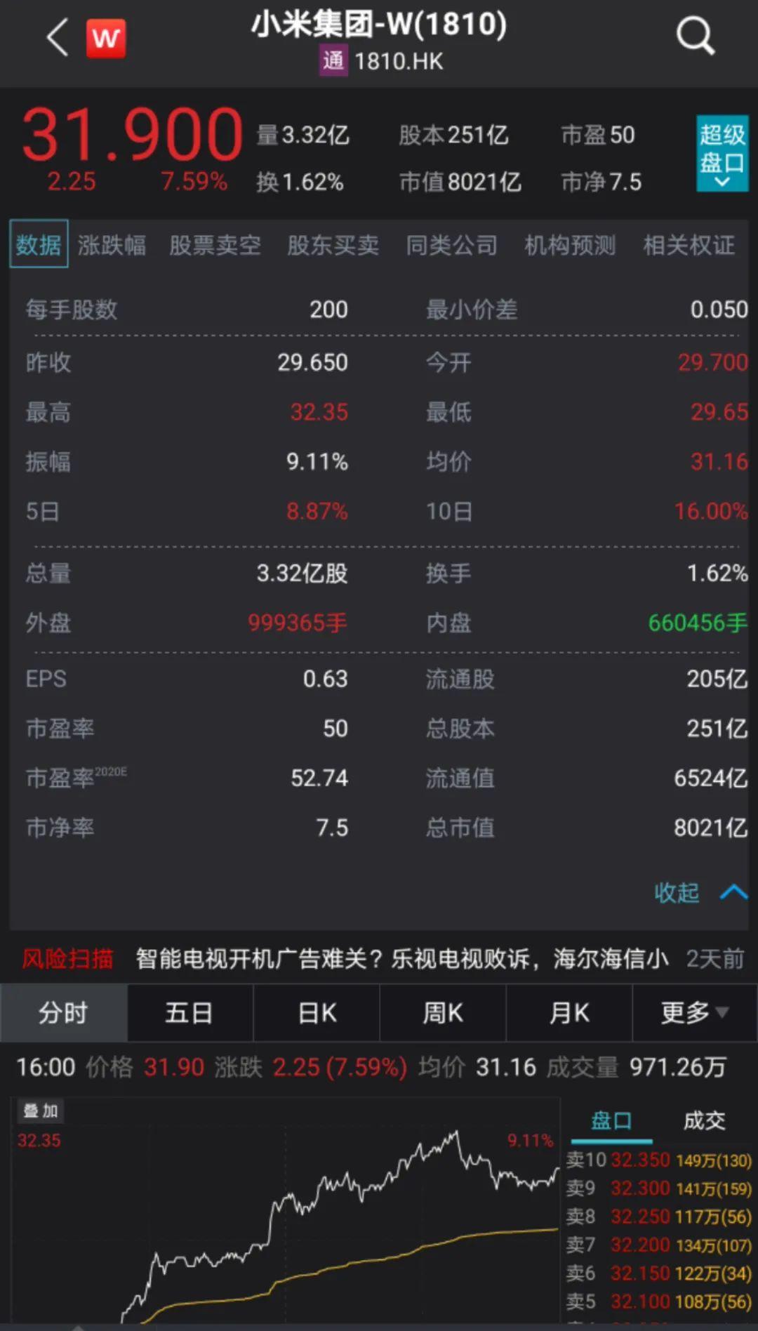 雷军又火了!小米市值首次突破8000亿港元,下周更有大动作
