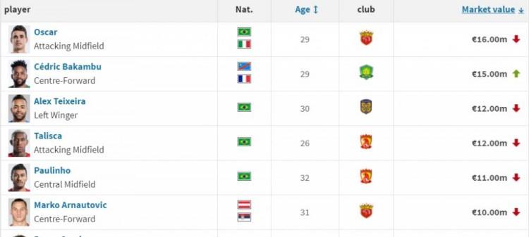 中超身价超1000万球员仅剩6人 最高的奥斯卡在世界足坛排第492