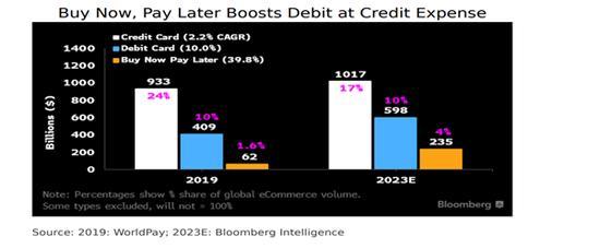 2021年展望:美国金融科技与支付行业
