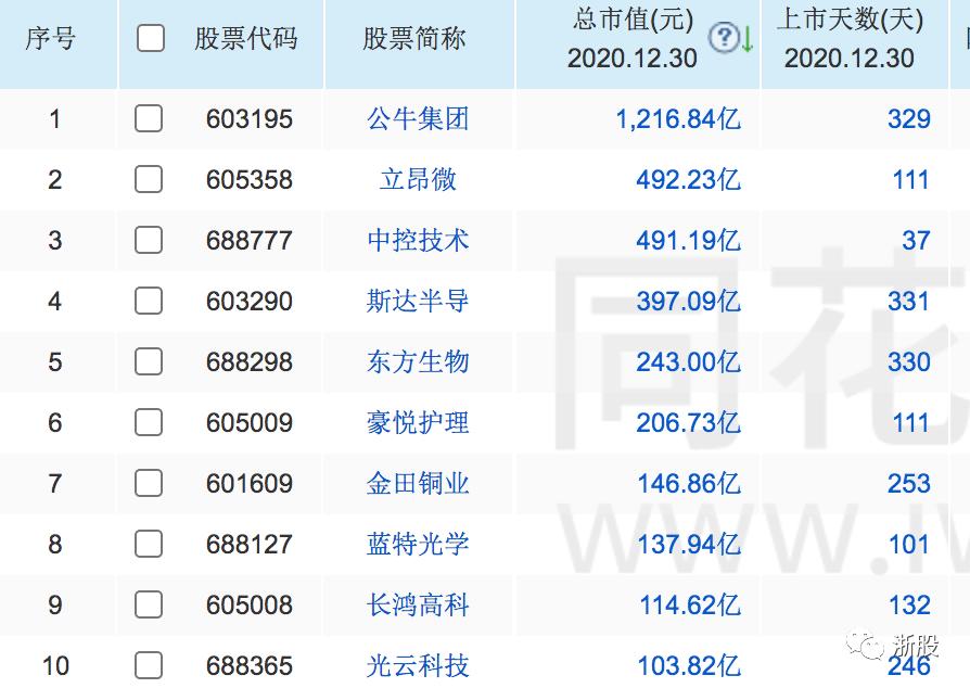 盘点2020:浙江62家公司登陆A股