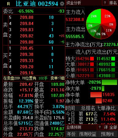 比亚迪AH股股价均创新高,A股总市值一度超6000亿元
