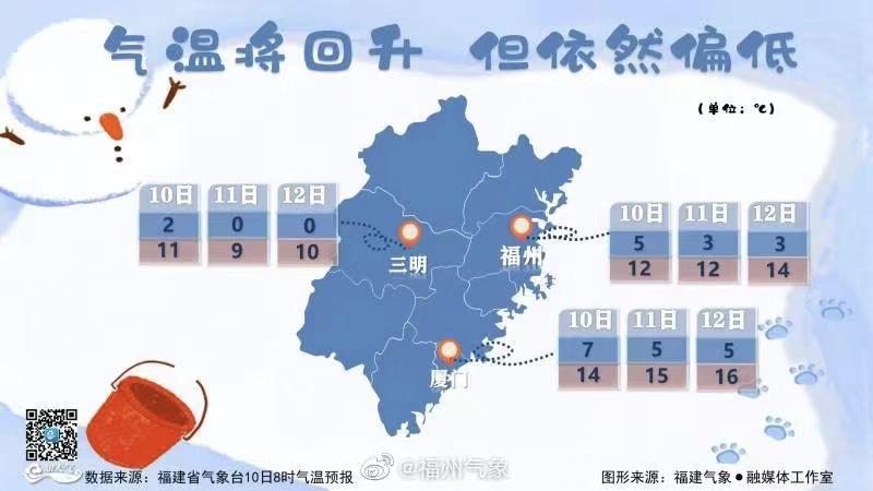 直冲20℃+!福州终于要升温了