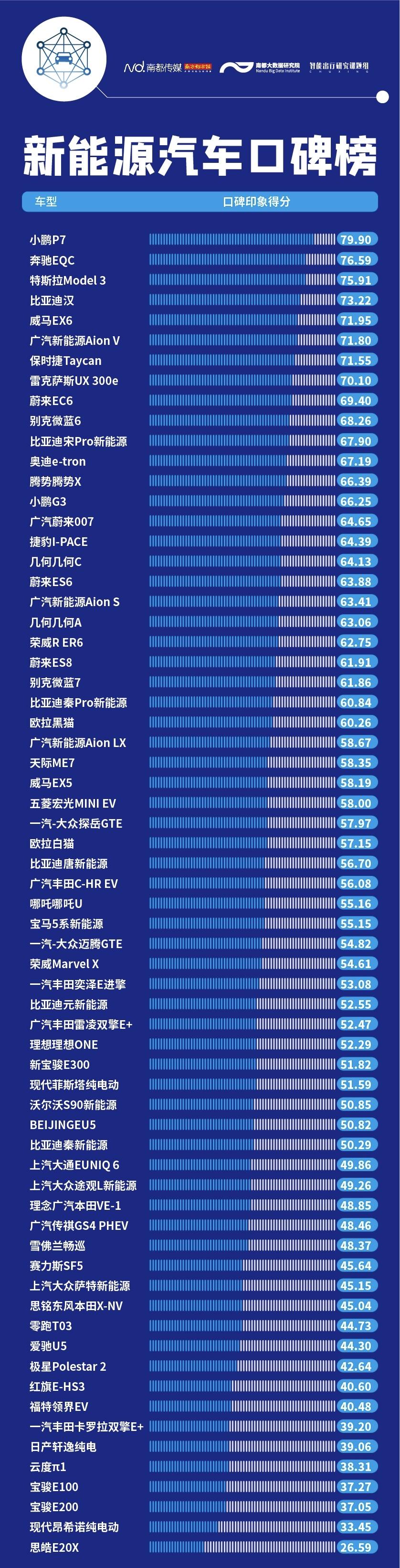 小鹏P7获最佳口碑,买新能源汽车看这个2020口碑榜单