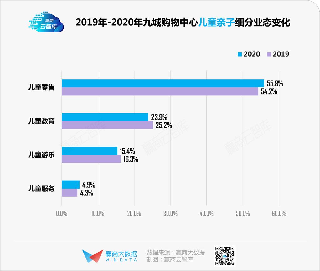 """数据说,2020体验业态在购物中心活得""""不止挺好""""丨WIN DATA灼见"""