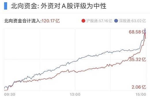A股:沪指成功拿下3600点大关,479亿大单资金流入151股,看看有没有你的票?