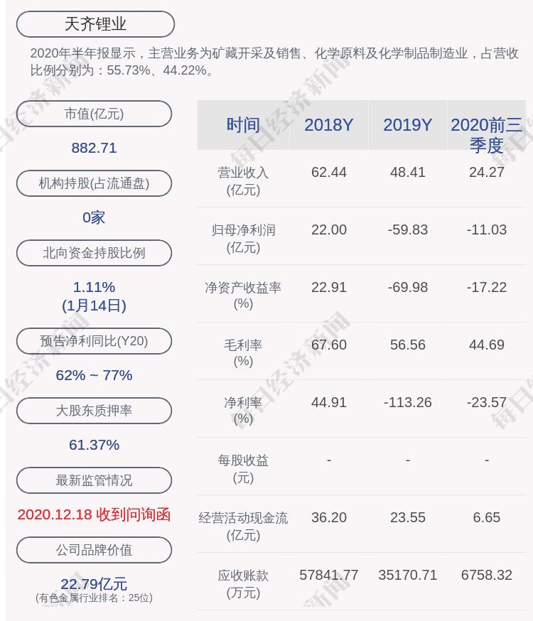 天齐锂业:拟募资约159.26亿元,面临流动性风险