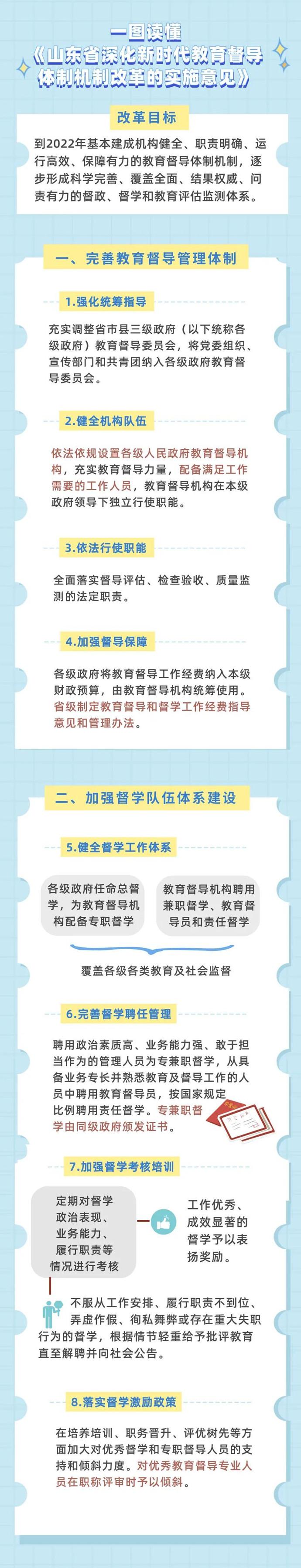 《山東省深化新時代教育督導體制機制改革的實施意見》發布