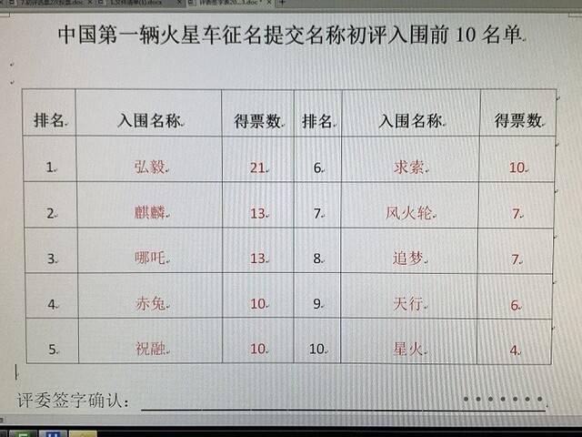 哪吒、赤兔、风火轮…中国首辆火星车征名十强公布!你pick哪一个? 闪电新闻2021-01-19 17:29:39 齐鲁网·闪电新闻1月19日讯 日前,据国家航天局探月与航天工程中心,中国首辆火星车全