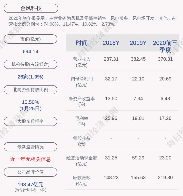 金风科技:股东新疆风能持股比例由13.76%减少至12.49%